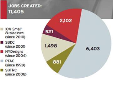Jobs created-business