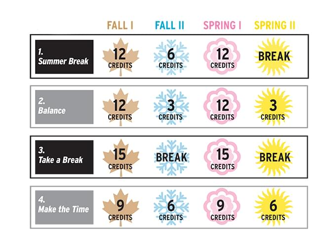 Chart of different ways to take 15 credits per semester