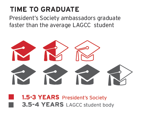 Graphic Comparing time to graduate between PS and LaGuardia