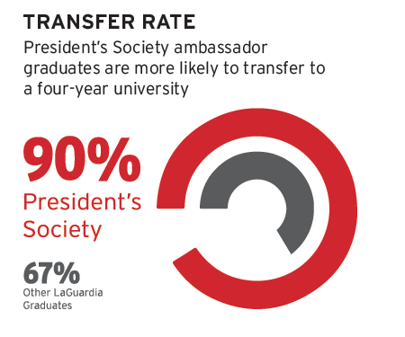 Graphic comparing PS transfer percentage vs LaGuardia students